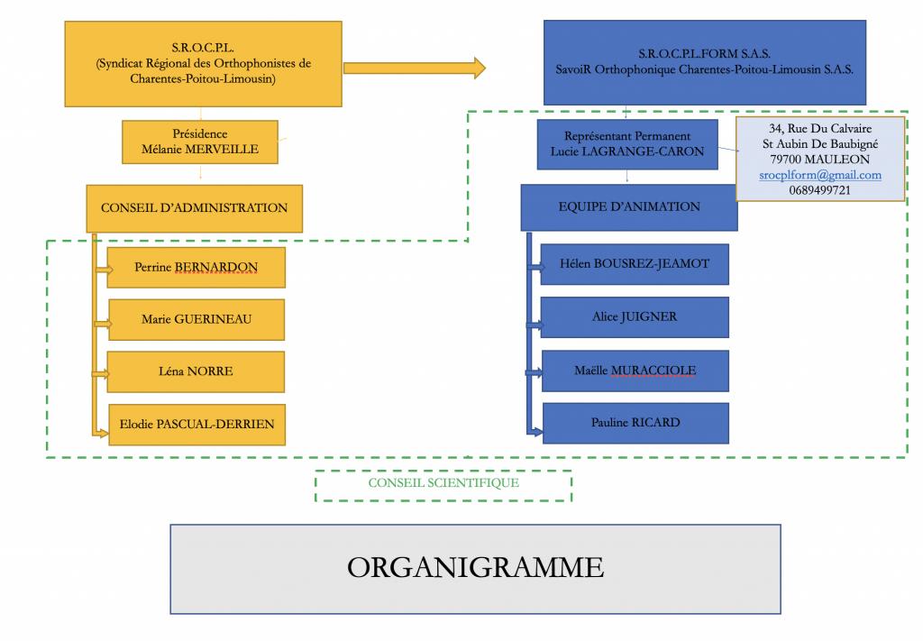 organigramme-srocpl-form